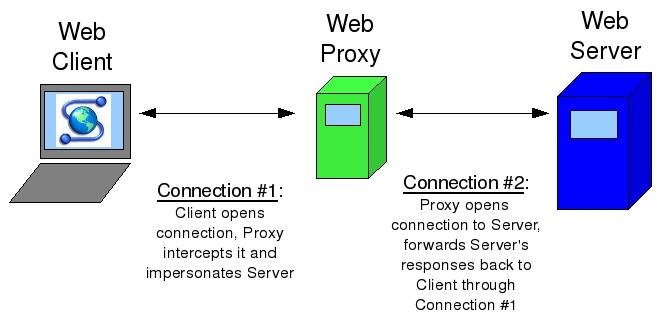 Penjelasan Web Proxy Mikrotik - Kumpulan Tutorial Mikrotik Indonesia