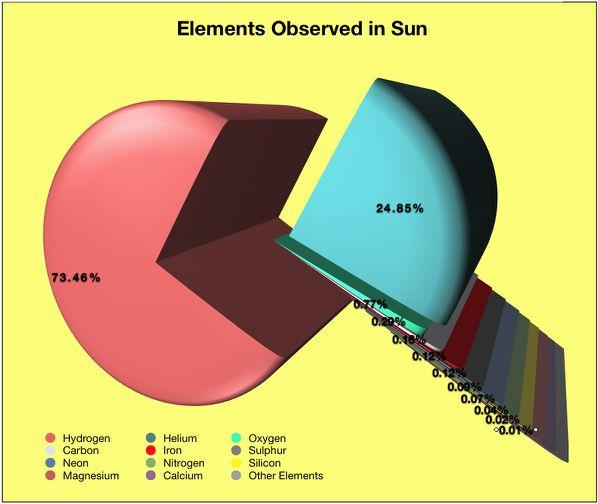 সূর্য কি কি দিয়ে তৈরি? Composition of Sun.
