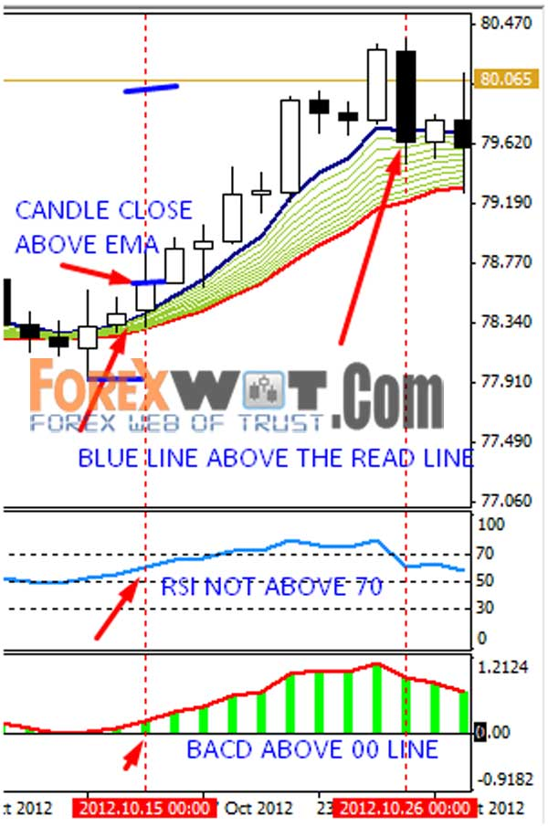 use this setup in day chart you can it minute to weekly but recommend trending market like eur jpy usd also forex trade   very simple and profitable highly trading rh forexwot