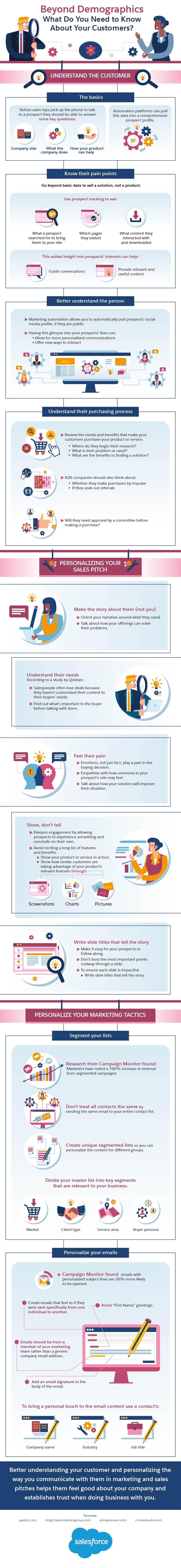 Beyond Demographics: What Do You Need to Know About Your Customers [infographic]
