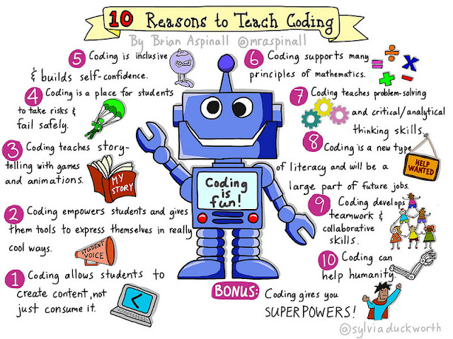 10 Reasons to Teach Coding by Brian Aspinall, Sketch by Sylvia Duckworth