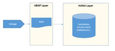 BPC on HANA by using HANA Objects Part I