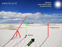 Hari Kedua Puasa, Matahari Melintas Tepat di Atas Ka'bah, Saatnya Cek Arah Kiblat