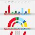SWEDEN · SCB poll 08/06/2020: V 8.2% (30), S 33.7% (123), MP 4.1% (15), C 6.0% (22), L 3.3%, M 20.1% (73), KD 6.4% (23), SD 17.1% (63)