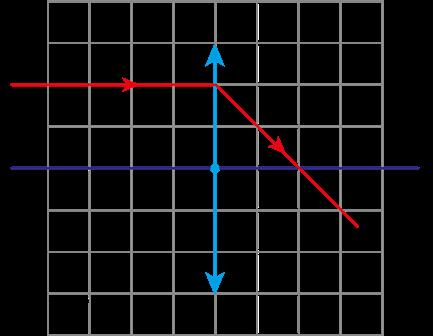 ebb9c2fae3a89 b) Substitui-se a lente convergente por outra divergente, de mesma  distância focal, em módulo. Refaça a figura dada abaixo e indique os pontos  A e A  ...