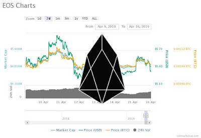 EOS Price Needs More Support at $5.5