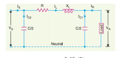 طرق تمثيل خطوط النقل الكهربائية رياضيا.
