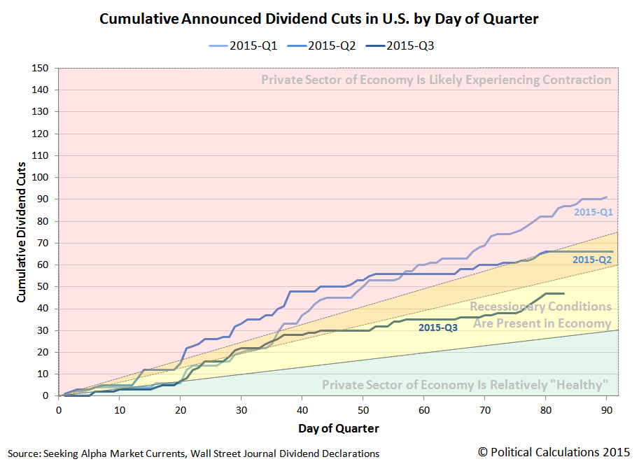 Cumulative Announced Dividend Cuts in U.S. by Day of Quarter