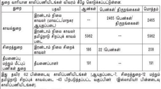 TNUSRB Recruitment 2019