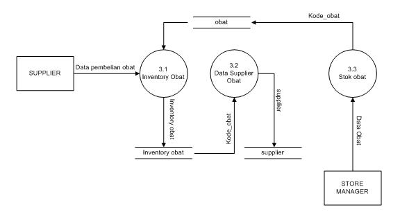 Contoh makalah apsi analisa perancangan sistem informasi bsi c diagram level 1 proses 3 pendataan supplier ccuart Choice Image