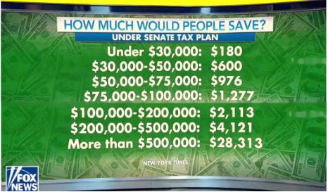 Single MEDIAN income earners will save about $600 a year under GOP Senate tax plan.