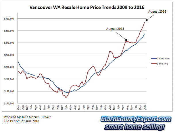 Vancouver WA Resale Home Sales August 2016 - Average Sales Price Trends