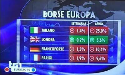 conseguenze brexit sulle borse valori