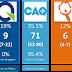 À huit mois du scrutin, la CAQ a actuellement 95% de chances de gagner