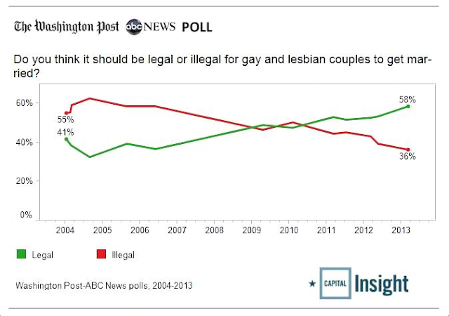 It's GOP Vs. America On Social Issues, War - Gay Marriage Poll - America
