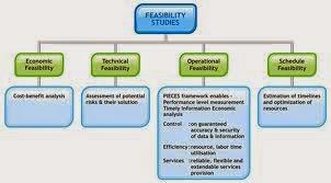 http://dpkonsultanmanajemen.blogspot.com/2014/12/companies-that-do-feasibility-study-of.html