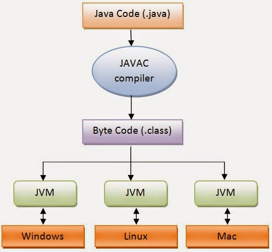 Computer Programming Languages: Java (Characteristics Of