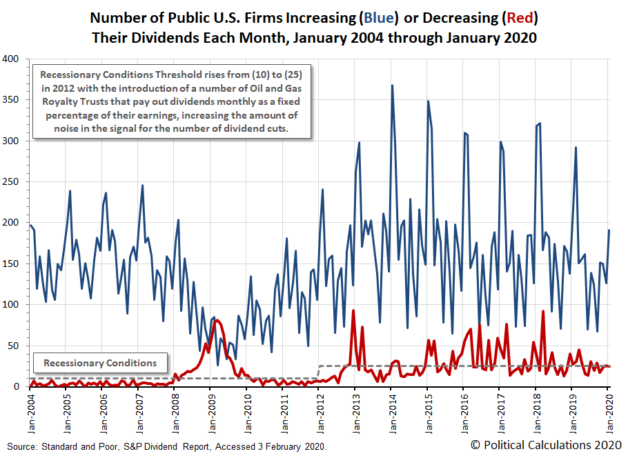 Number of Public U.S. Firms Increasing or Decreasing Their Dividends Each Month, January 2004 - January 2020