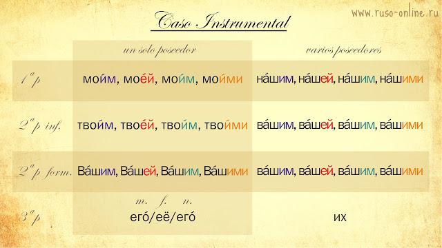 Pronombres posesivos rusos en instrumental
