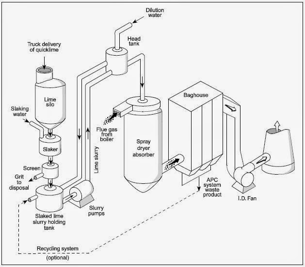 Spray Dryer Systems ~ INDUSTRIAL POLLUTION