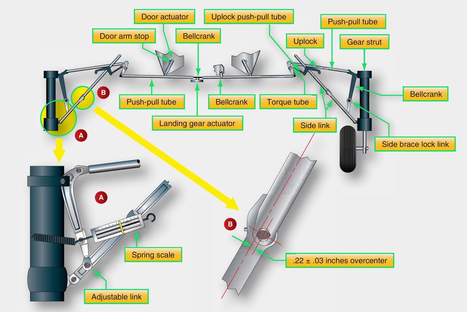 Aircraft landing Gear System Maintenance