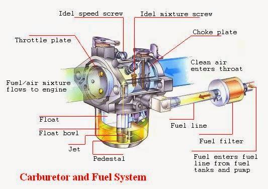 Tutorial servis karburator mio