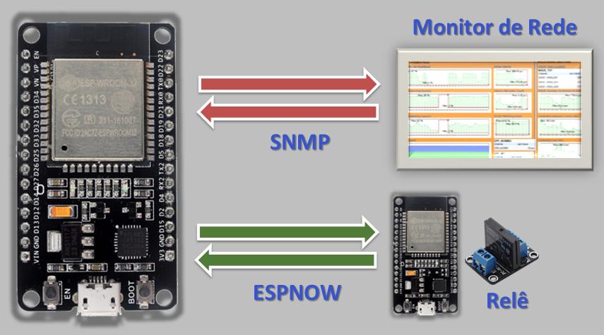 Monitoramento de Data Center por IOT ESP32 - Fernando K