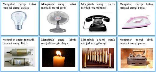 Pengertian Perubahan Energi dan Macam-macam Perubahan Energi beserta Contohnya Lengkap