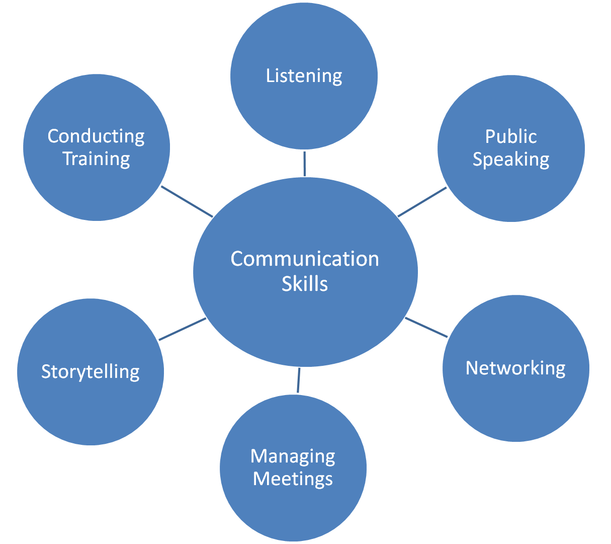 Communication Skills Framework