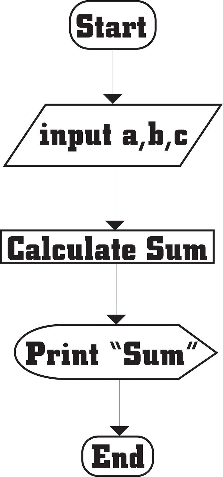 Najam Awan  C Program And Flow Chart That Take Three