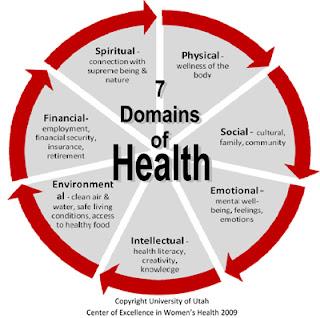 7 kriteria sehat bersama green world