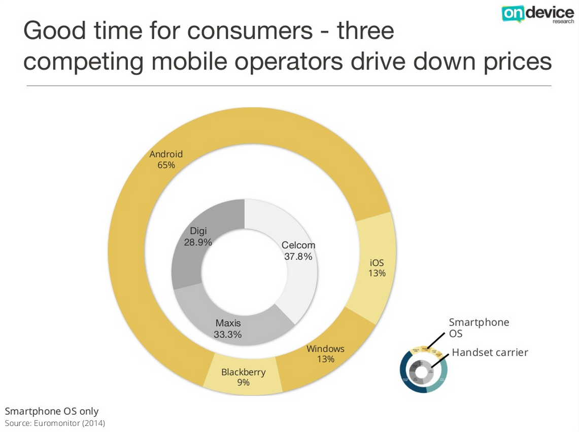 Breakdown of smartphone OS and telco in Malaysia