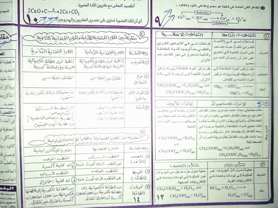 أهم المخططات والمقارنات فى منهج الكيمياء للثانوية العامة مستر إيهاب سعيد 12