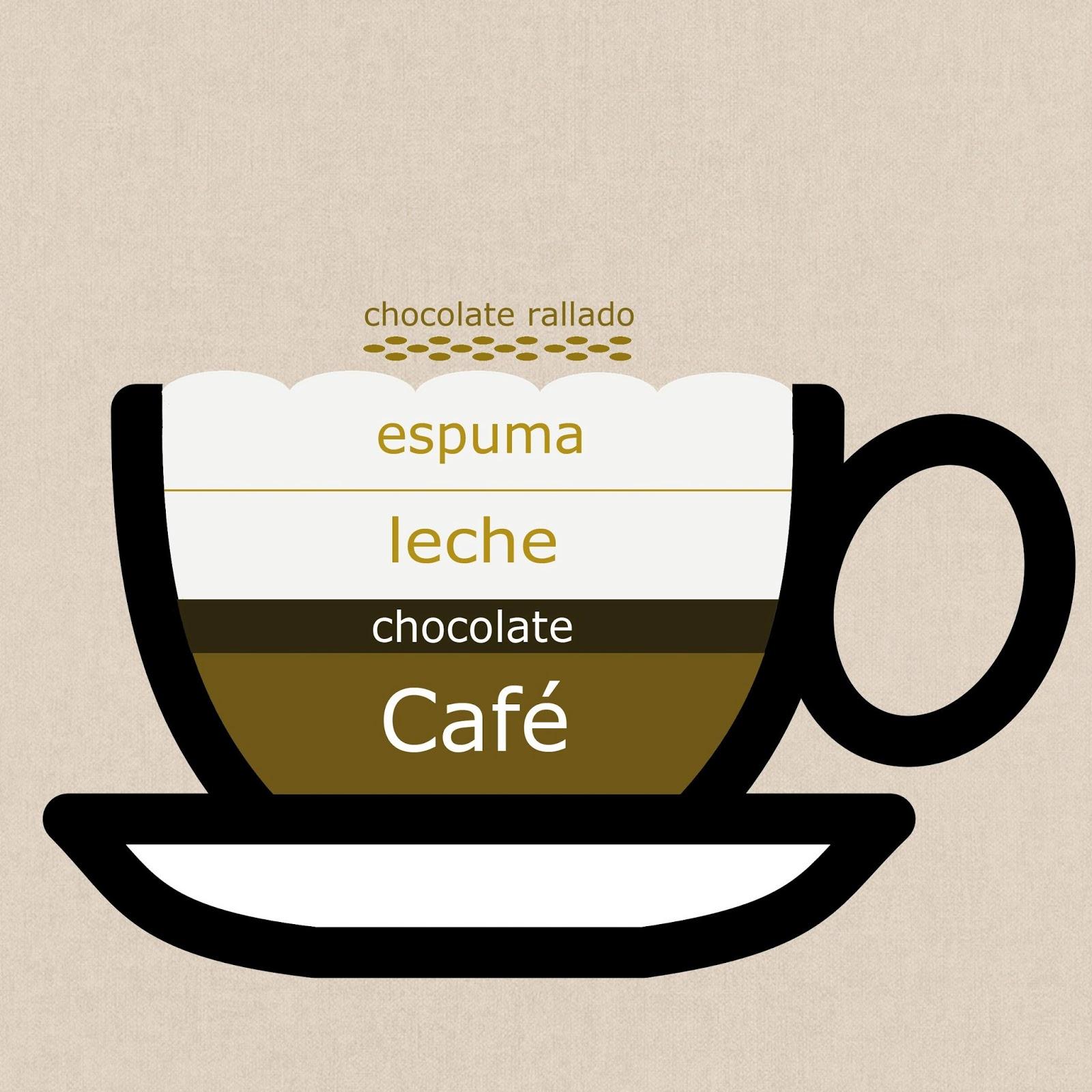 café moca proporciones