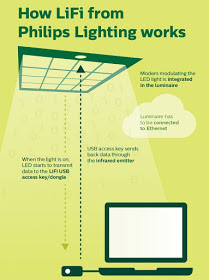 Philips Lighting introduces LiFI technology that gives Broadband internet connectivity through LED light