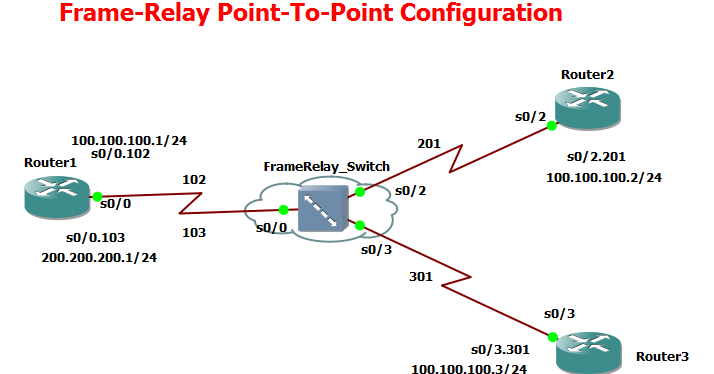 Frame relay point to multipoint configuration pdf editor
