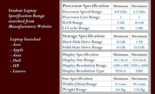 Student Laptop Spec Range