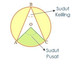 Sudut Pusat, Sudut Keliling Lingkaran dan Segi Empat Tali Busur