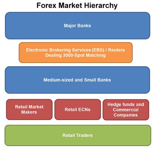struktur pelaku pasar forex secara detail