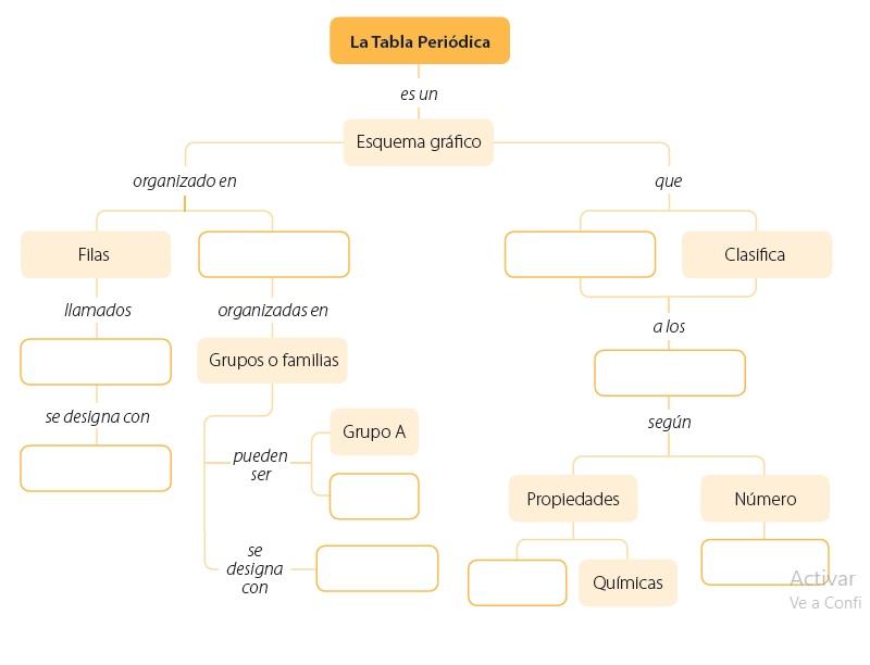 Octavo moralba tabla peridica 2 complete el siguiente mapa conceptual en tu cuaderno con ayuda de la informacin que obtuvo del vdeo tenga en cuenta los conceptos sobre la organizacin urtaz Choice Image