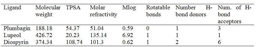 Molecular Properties of the ligands
