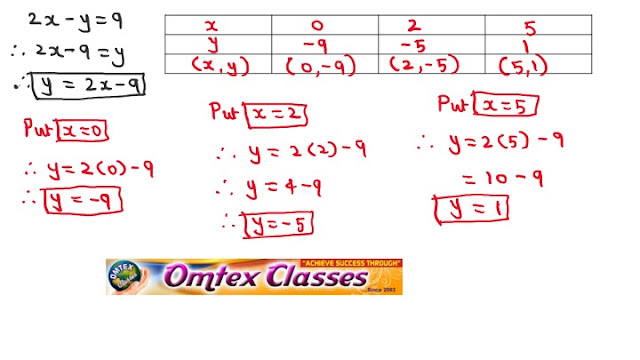 x + y = 0; 2x – y = 9. Solve the following simultaneous equations graphically