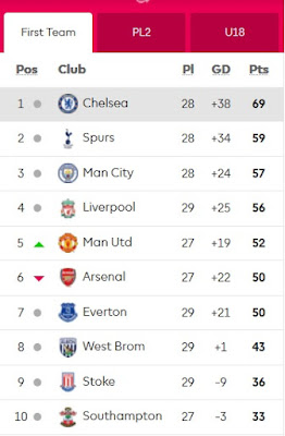 Nice day sports english premier league table 22 march 2017 for Table epl 2017