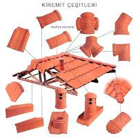 Çeşitli kiremitleri ve çatı üzerinde kullanıldıkları yerleri gösteren görsel