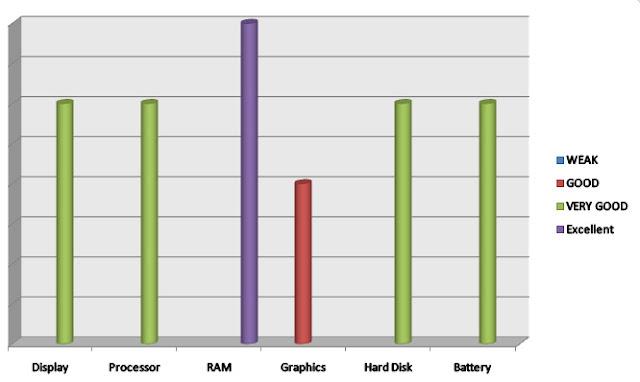 analysis for Dell Inspiron i5559-5347SLV