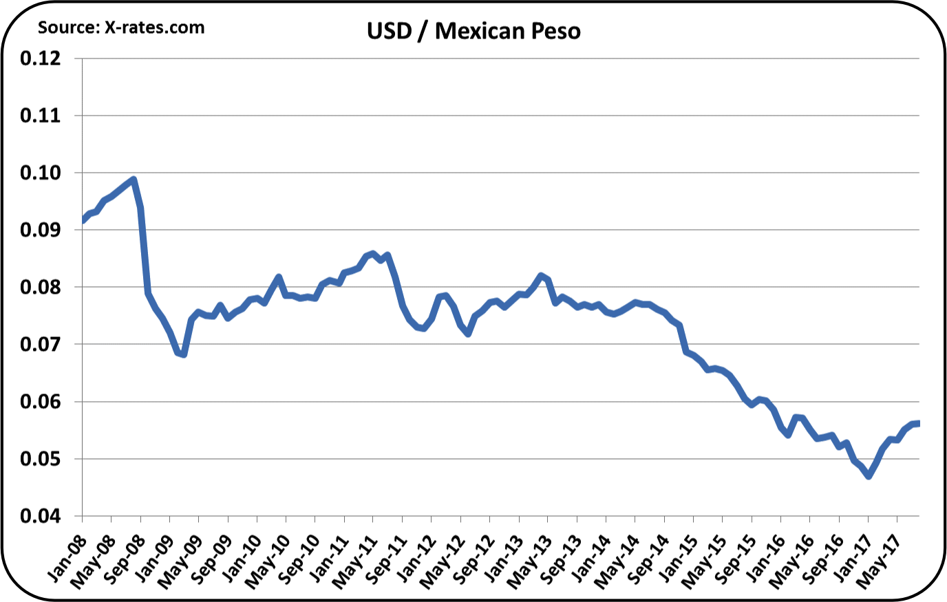 Forex rates peso dollar
