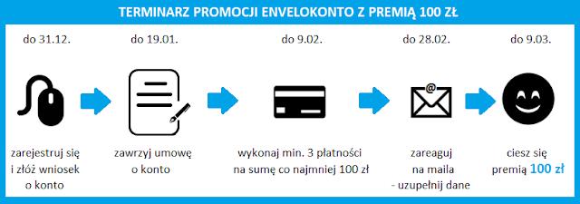 Terminarz promocji EnveloKonto z premią 100 zł w EnveloBank