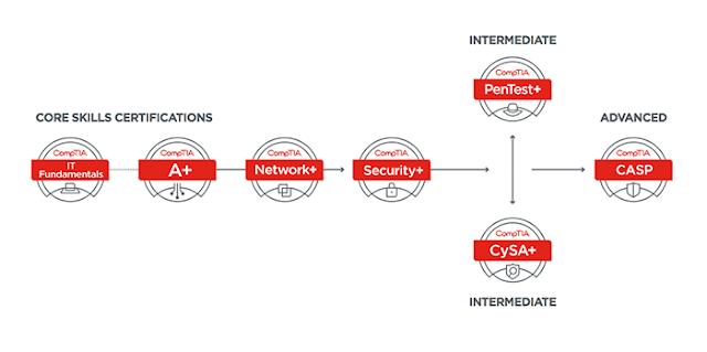 PenTest+ certification pathway