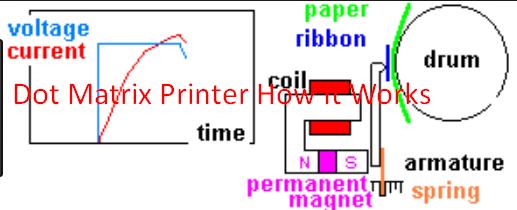 Dot Matrix Printer How It Works