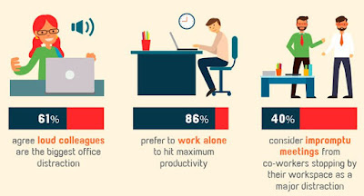Distraction in office